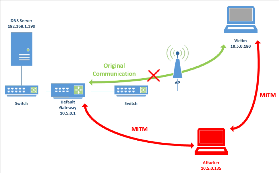 MiTM DNS Spoofing: Attack Between Target Windows Machines & DNS