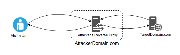a reverse proxy setup for malicious purposes