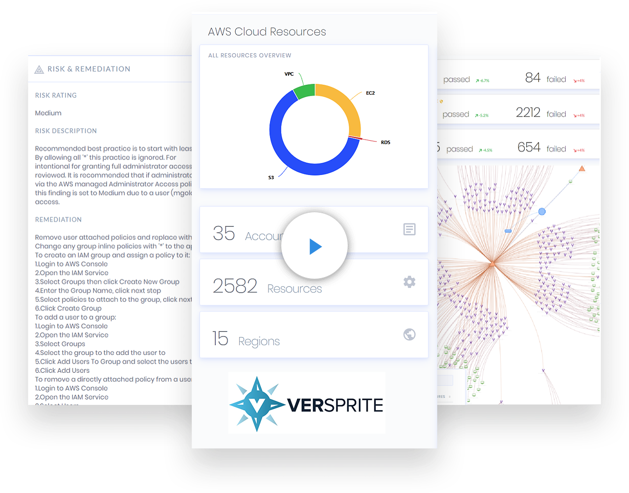 Cloud Security VerSprite