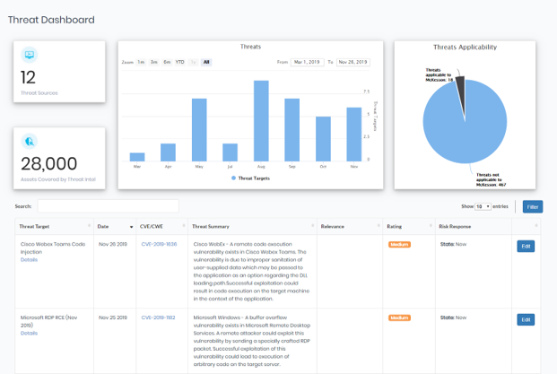 Cloud Security Assessment Dashboard