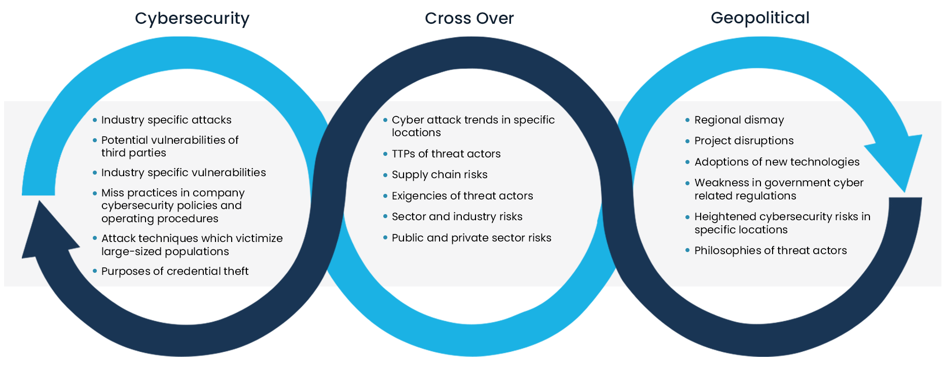 How STIX Cyber Campaigns Provide Intel on Geopolitical Risks and Cybersecurity Risks